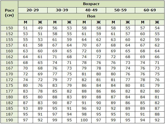 Идеальный вес: как рассчитать сет поинт по формуле для мужчин и женщин?