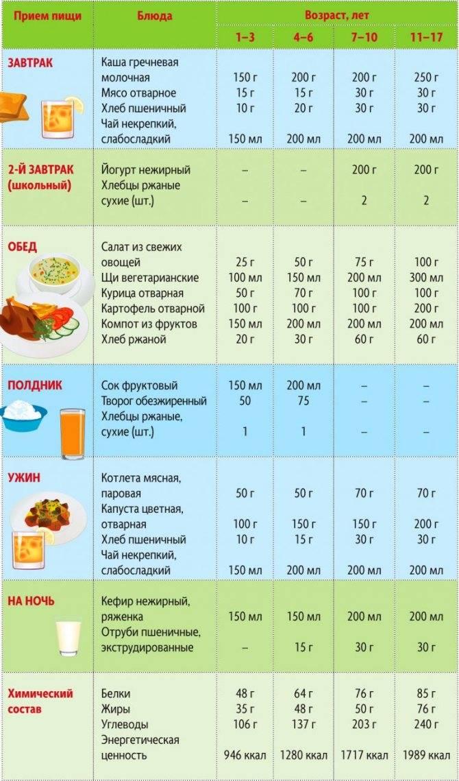 Жидкая диета