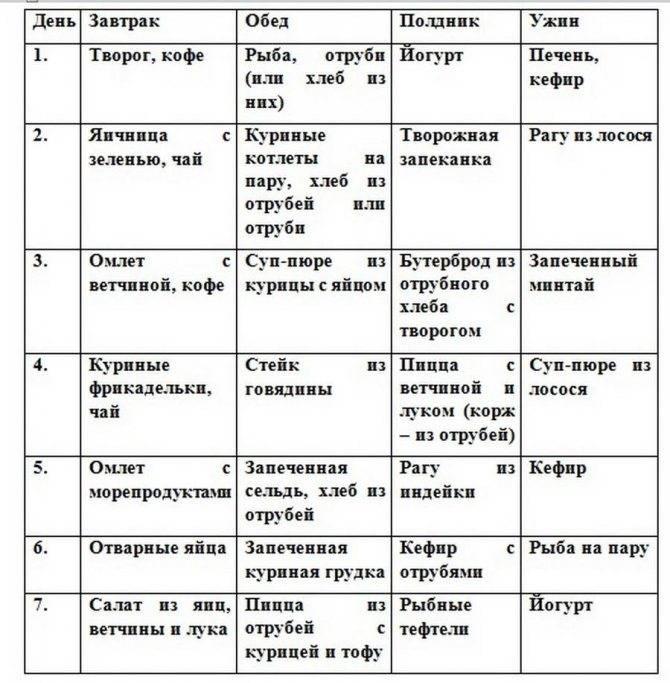Фитнес диета для сжигания жира: меню на неделю, на месяц и рецепт