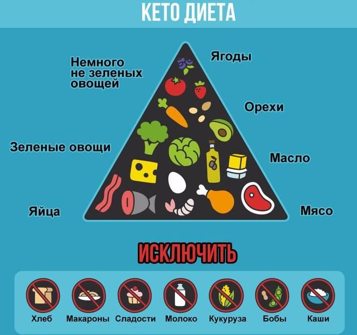 Кето диета меню на неделю для женщин и мужчин, что это такое