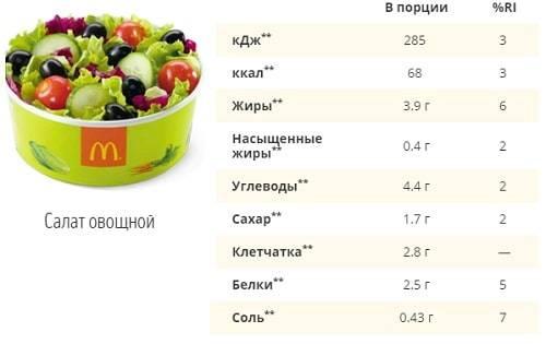 Что можно съесть в макдональдсе на диете и не потолстеть - здоровое тело