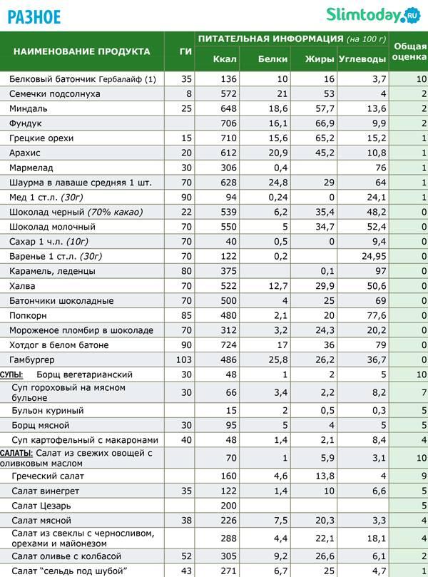 Гликемический индекс продуктов и глюкоза: полная таблица, советы для похудения и тренерам на заметку
