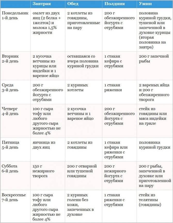 Диета на гречке с кефиром на неделю: меню на каждый день
