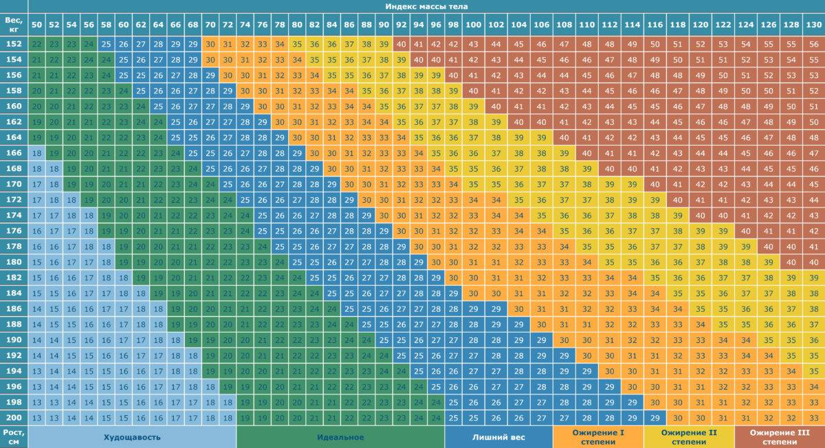Калькулятор веса онлайн: расчет идеального веса для женщин и мужчин