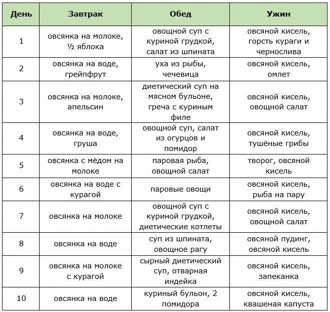 Овощная диета минус 10 кг: отзывы, меню на неделю | компетентно о здоровье на ilive