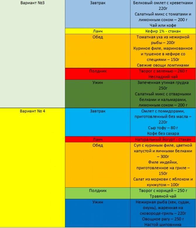 Белково-углеводное чередование: меню на неделю для похудения