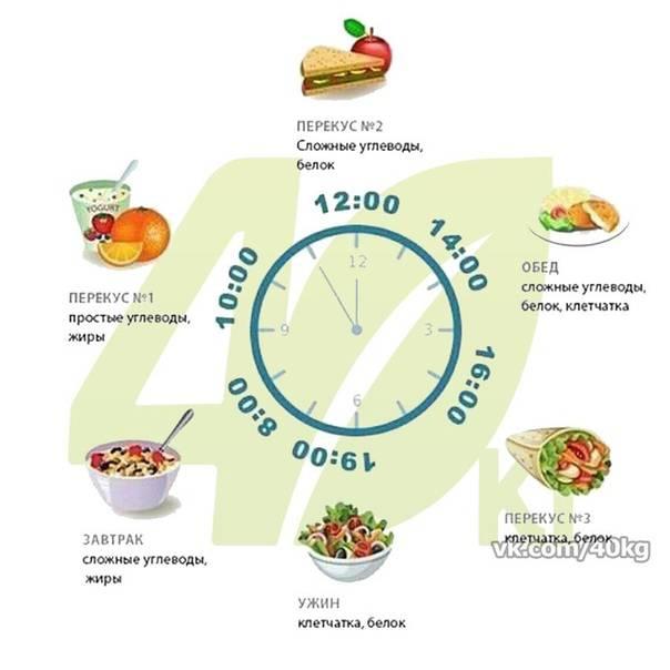 Быстрые или медленные, простые или сложные углеводы для похудения — какие лучше при диете?