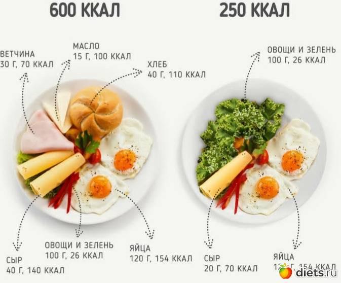 Тщательно пережевывать пищу для похудения