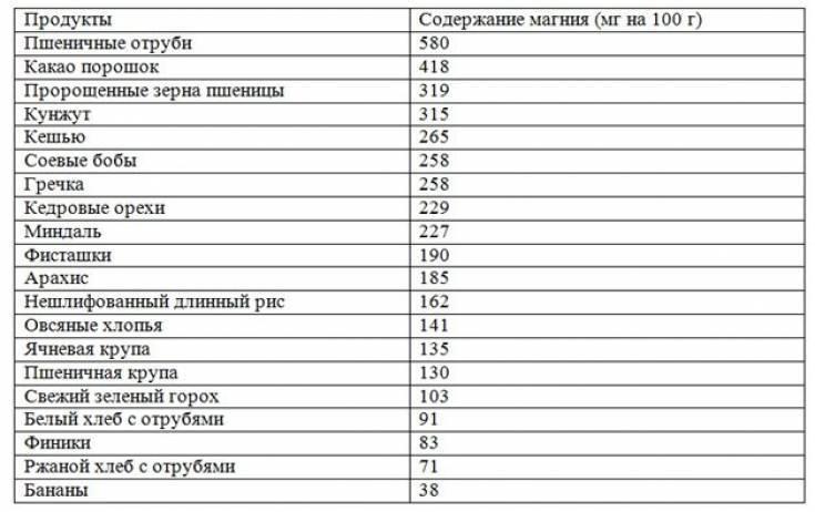 Таблица содержания магния в продуктах питания