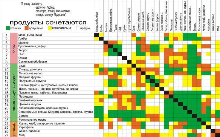 Несовместимые продукты - таблица совместимости при одновременном употреблении