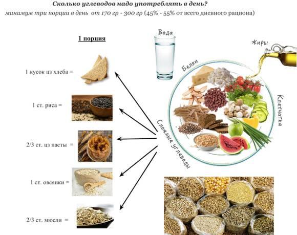 Гликоген - что это такое и где содержится, функции, свойства и формула гликогена