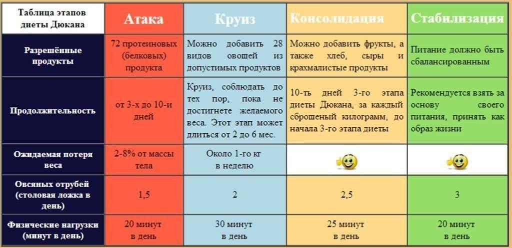 Низкоуглеводная диета: суть, меню на 1 и 2 недели, рецепты блюд   компетентно о здоровье на ilive