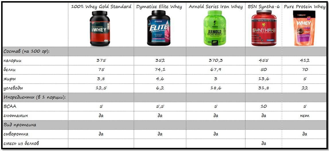 Какой протеин купить для похудения: казеиновый или сывороточный, как использовать