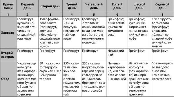 Диета дюкана: этапы, основные правила, подробное меню
