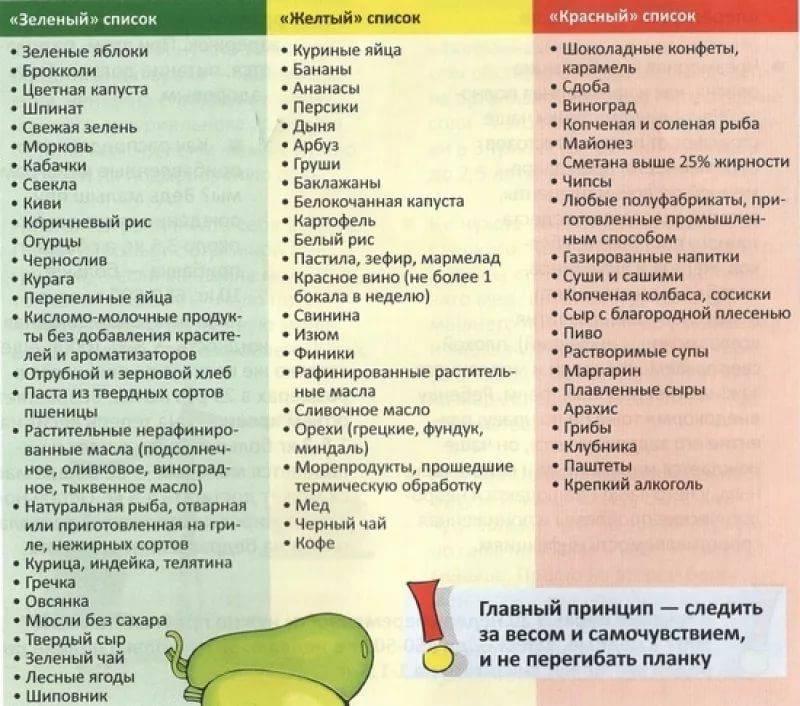 Список продуктов для исключения при похудении