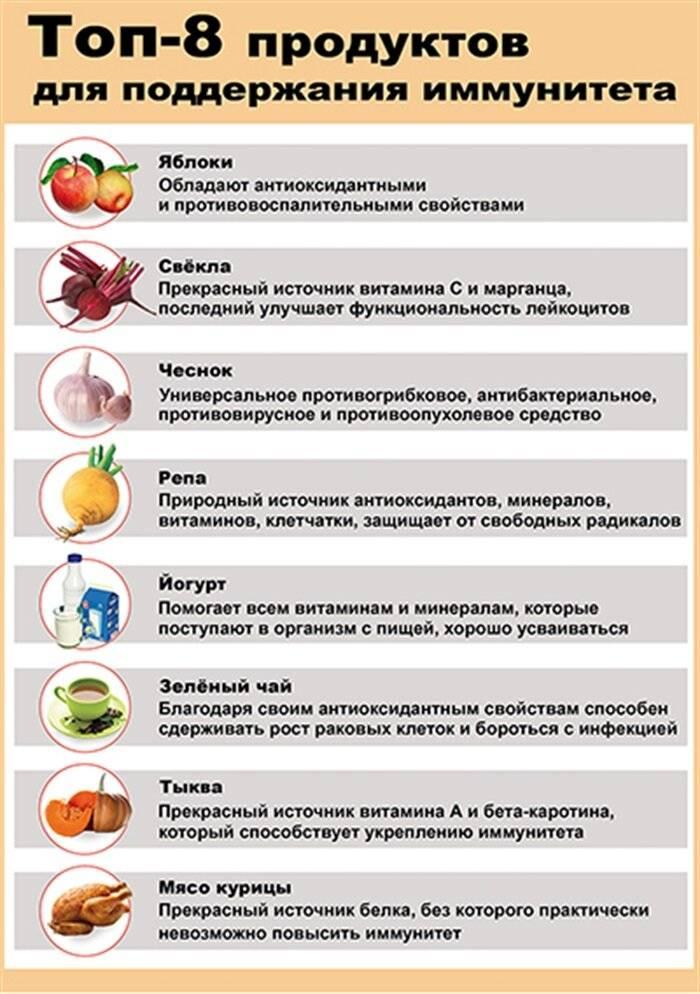 Как поднять иммунитет - сибирский медицинский портал