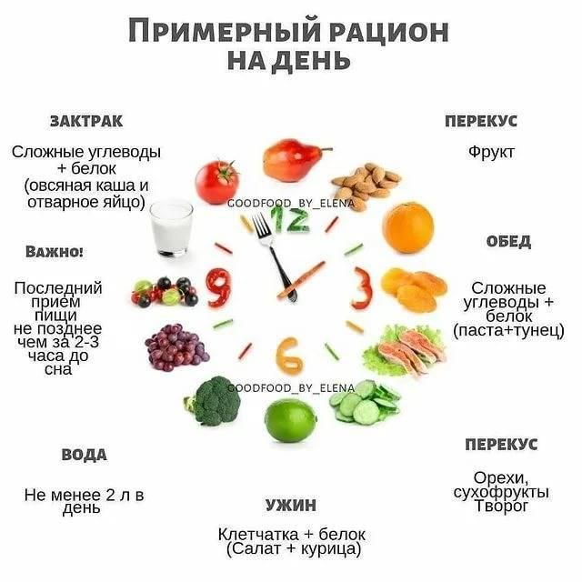 Здоровая диета для похудения: меню на неделю | food and health