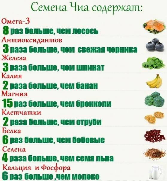 Семена чиа для похудения: рецепты и план диеты - вес контроль