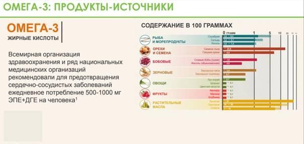 Омега-9: свойства и влияние на организм   food and health