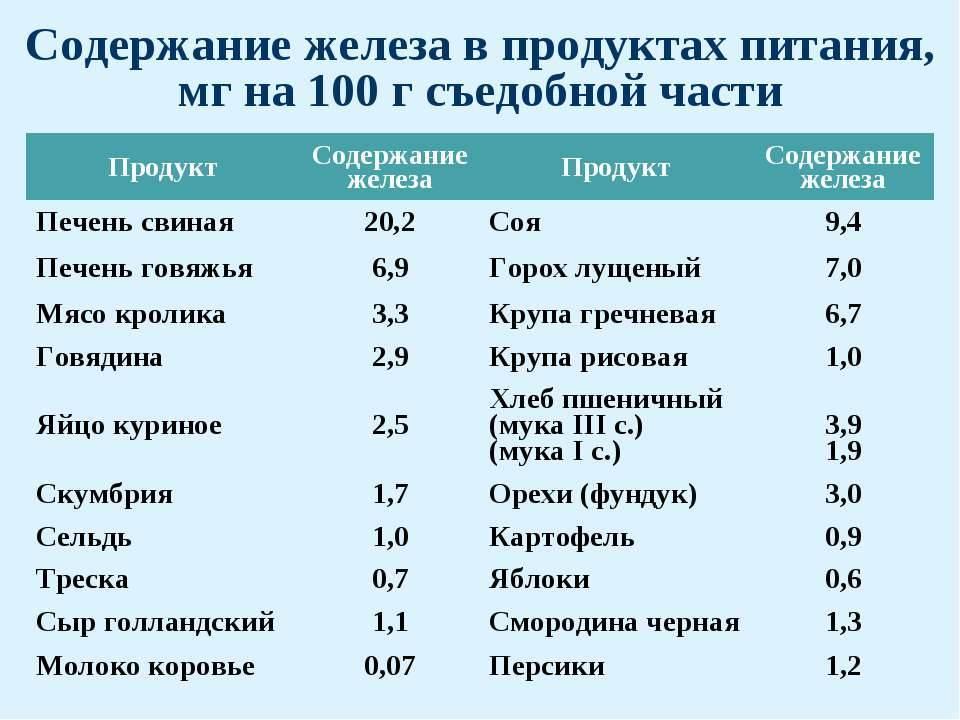 Роль железа в организме: дефицит, избыток, источники