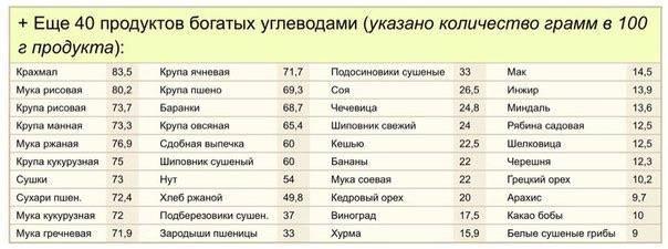 Таблица - содержание углеводов в продуктах питания   диетолог.ру