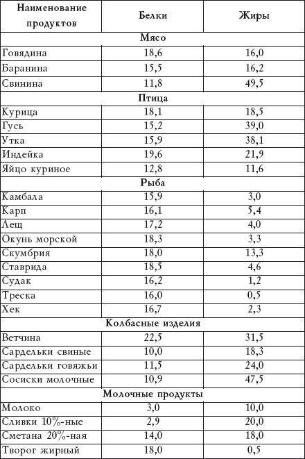Топ-25 продуктов с высоким содержанием белков