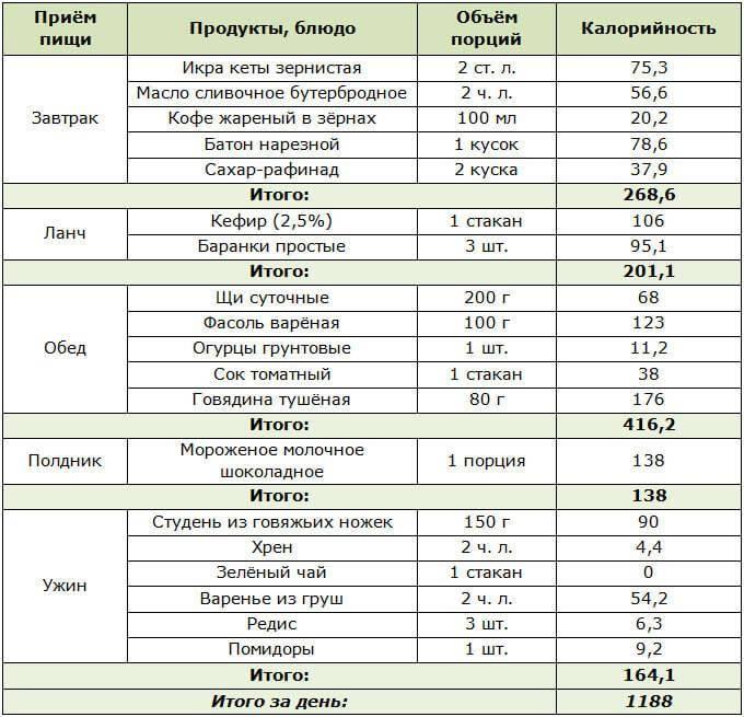 Жидкая диета для похудения - правила и рацион питания - allslim.ru
