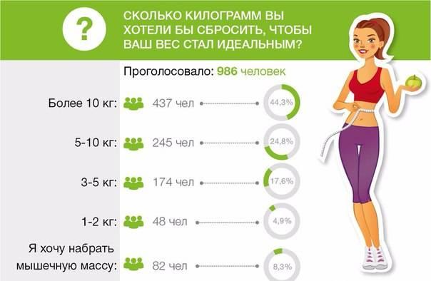 Сколько калорий нужно в день, чтобы похудеть? калькулятор калорий онлайн. суточная норма калорий для похудения