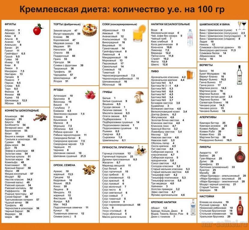 Кето-диета: продукты, которые можно употреблять