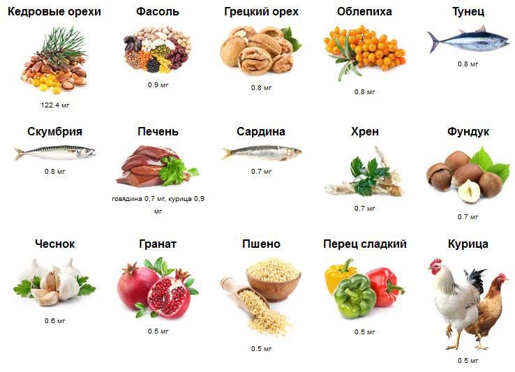 Витамины впродуктах питания: а, b1, b2, b6, b9, b12, c, d, e, pp [источники и суточная потребность]