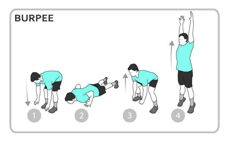 Берпи: легендарное упражнение с отличными результатами