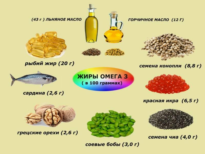 Жирные кислоты омега-3 и 6