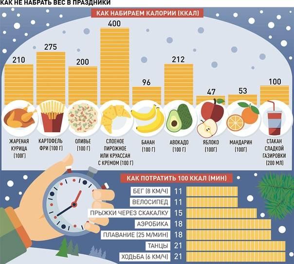 Как быстро набрать вес худым людям: противопоказания и советы
