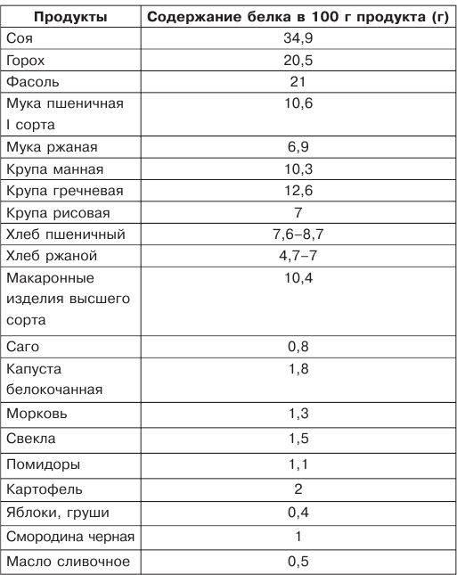Продукты содержащие белок: таблицы количества содержания белка в разных продуктах питания
