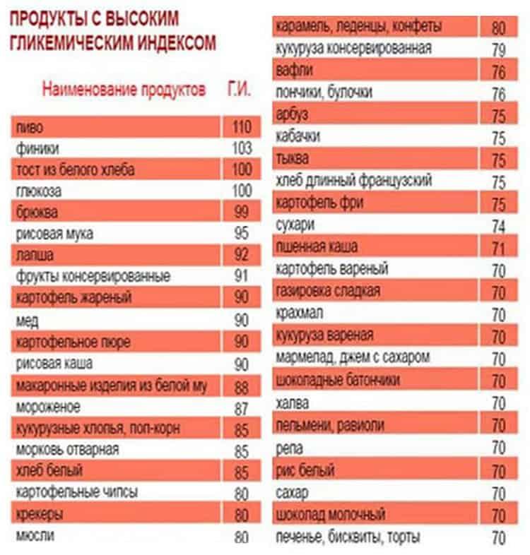 Таблица гликемических индексов продуктов питания | fitbreak! всё о фитнесе и бодибилдинге