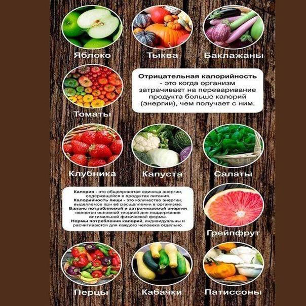 Продукты для похудения (белковые и углеводные) - список низкокалорийных продуктов, способствующих снижению веса, таблица калорийности