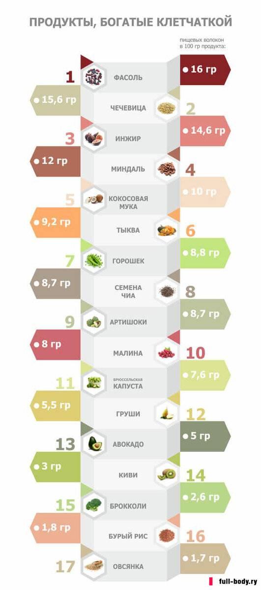 10 продуктов, полезных для работы кишечника - причины, диагностика и лечение