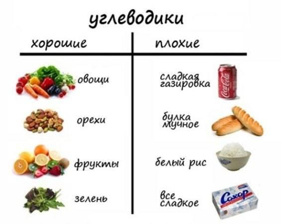 Углеводы (простые и сложные) - роль в питании