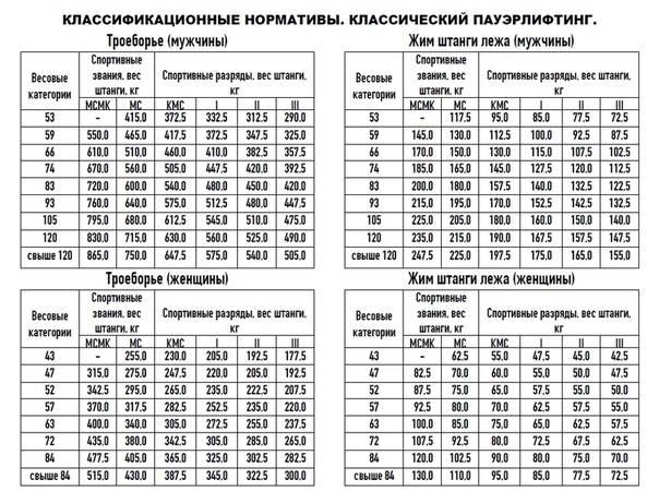 Таблицы разрядных нормативов по пауэрлифтингу wpc россия
