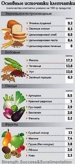 В каких продуктах содержится клетчатка: список лучших источников клетчатки для похудения и здоровья пищеварительной системы