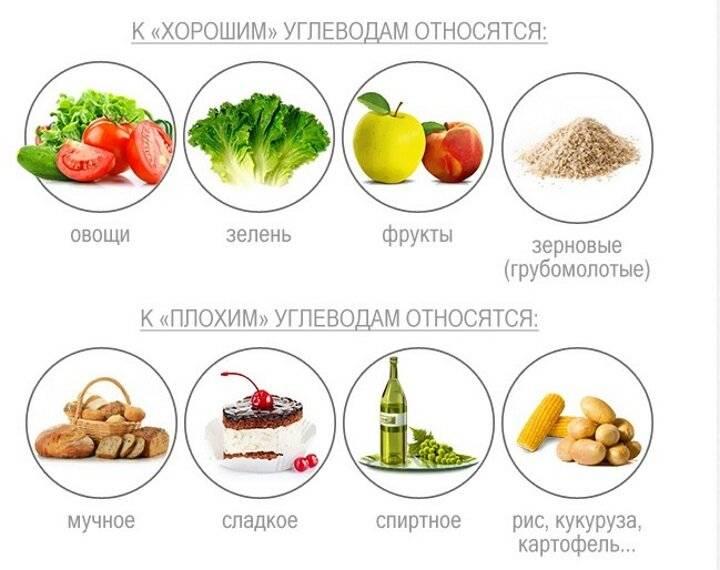 Полезные углеводы: список продуктов для правильного питания