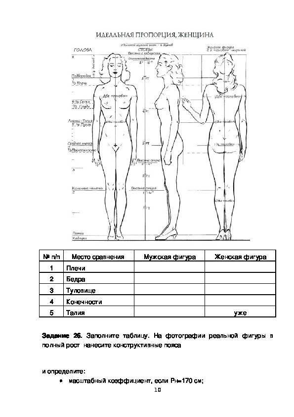 Формула расчета идеальной длины в одежде