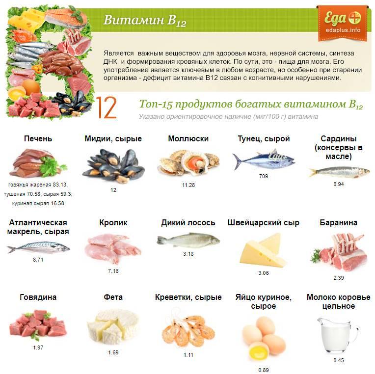 В каких продуктах содержатся наибольшее количество витаминов и минералов полезных для организма?