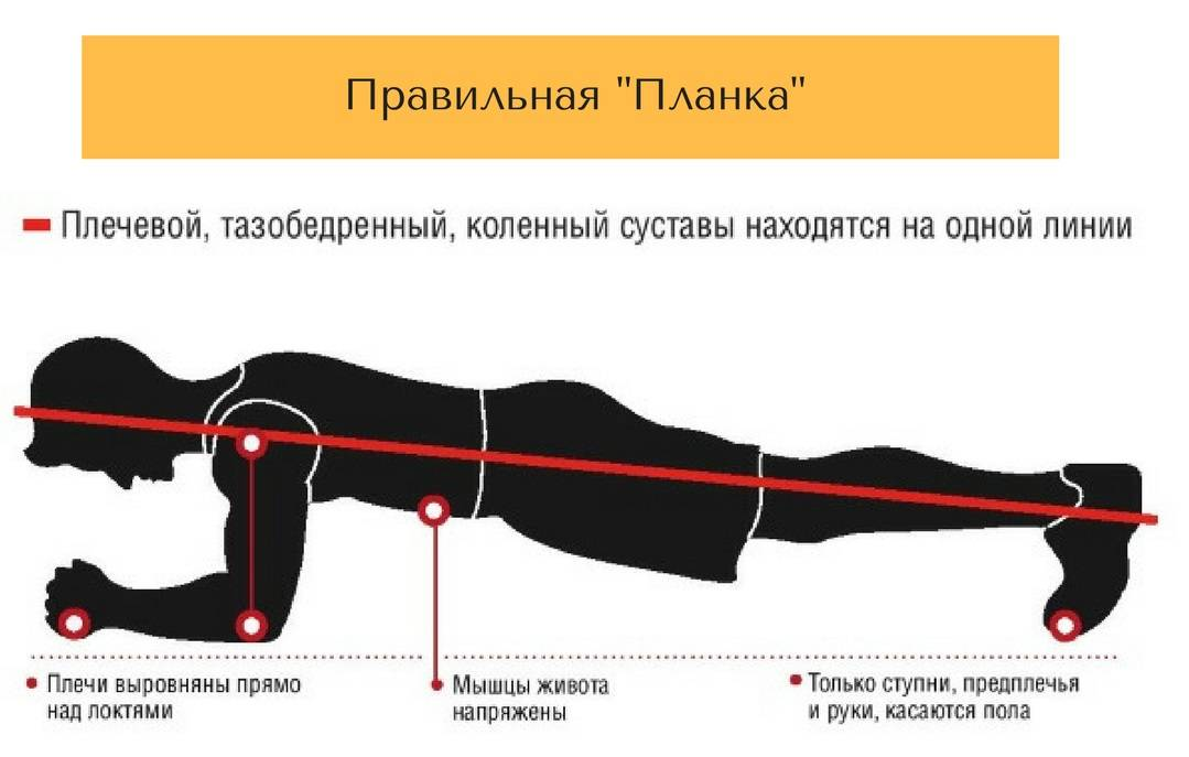Как правильно делать боковую планку: техника выполнения упражнения и польза от него