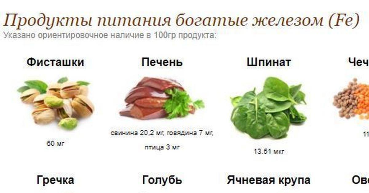 Железо в продуктах питания и его роль в организме | food and health
