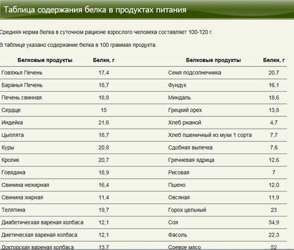 Таблица бжу продуктов в 100 граммах: белки, жиры, углеводы