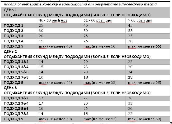 Тренировочная программа – как отжиматься 100 раз   rulebody.ru — правила тела