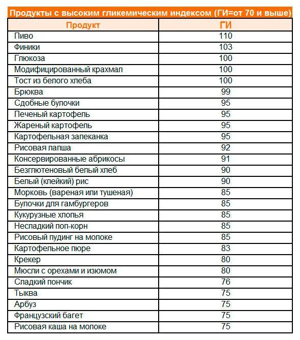 Таблица продуктов с низким гликемическим индексом | питание по монтиньяку гликемический индекс продуктов