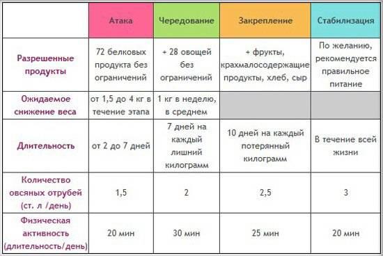 Метаболическая диета: подробное описание этапов