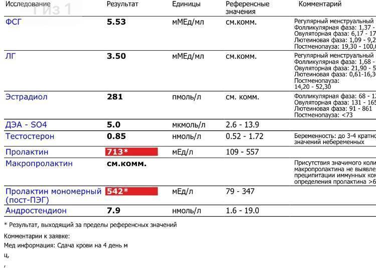 Анализ крови на пролактин. норма, причины повышения и снижения уровня гормона. как подготовится к тесту? :: polismed.com